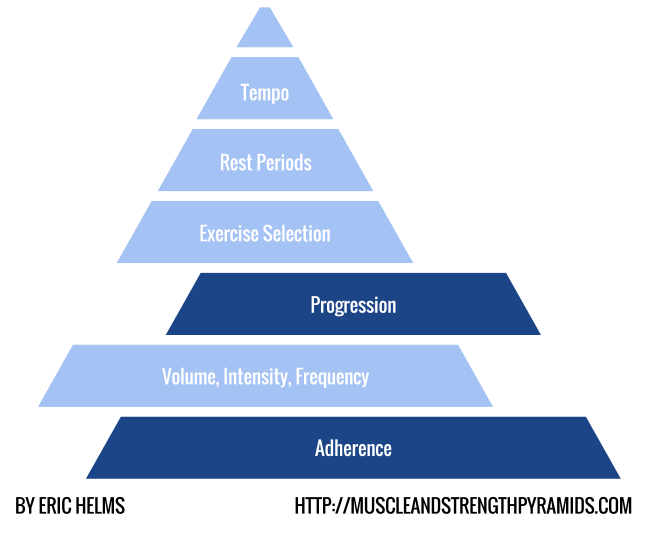 Helms Strength And Training Pyramid